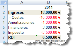 Gráficos Excel tipo 'Waterfalls chart' o 'Flying bricks'.