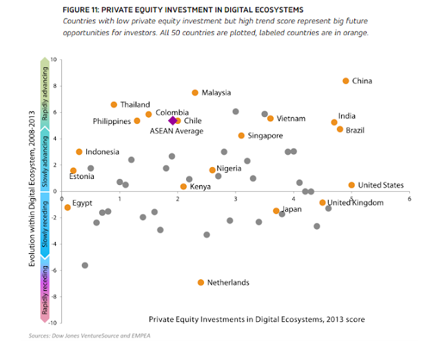 """ private equity investments across digital ecosystems"