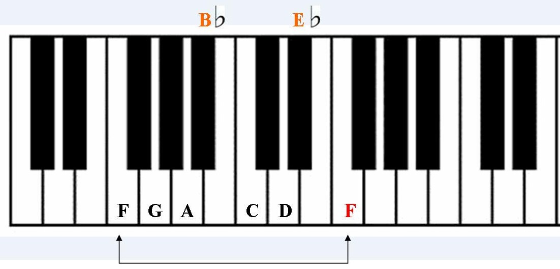 MUSIC LESSONS: FREE KEYBOARD/PIANO LESSON: How to play \