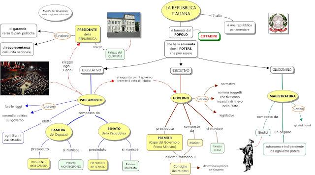 Mappe per la scuola la repubblica italiana for Home page repubblica