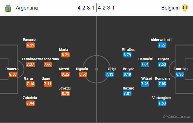 Possible Lineups: Argentina vs Belgium