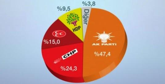 Eylül 2014 Bu Pazar Seçim Olsa Seçim Anketinin Sonuçları!