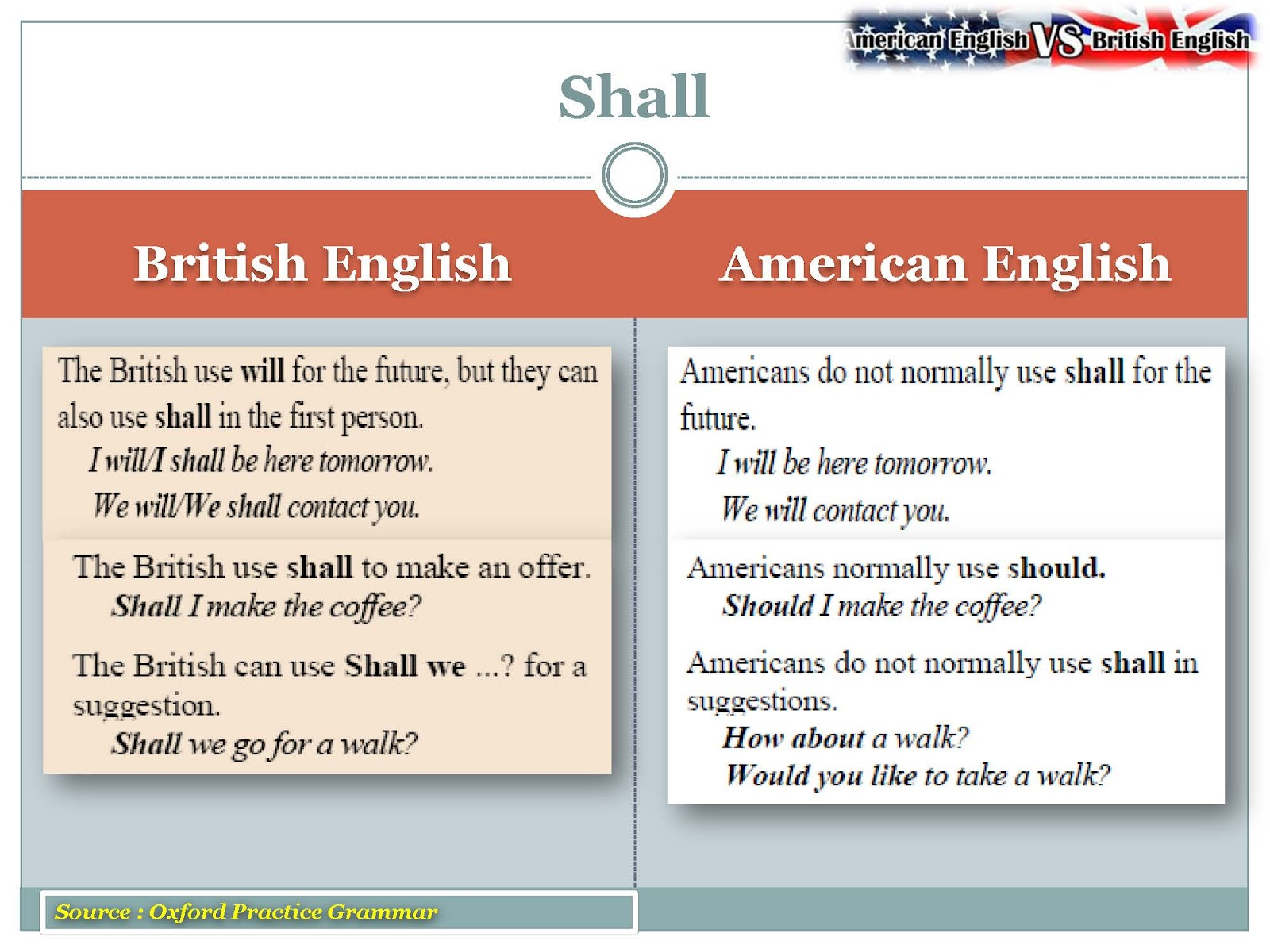 american vs english grammar An article by kerry maxwell and lindsay clandfield on recognizing grammatical differences between american and british english.