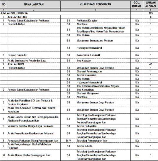 Formasi CPNS 2013 Kementerian Kelautan Dan Perikanan RI