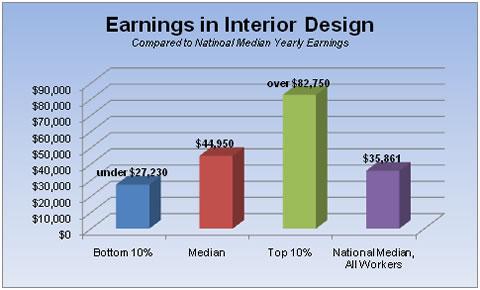 Career In Interior Design Home Designer Salary