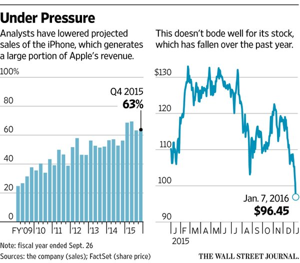 """apple stock falls below $100 for the first time in 15 months"""
