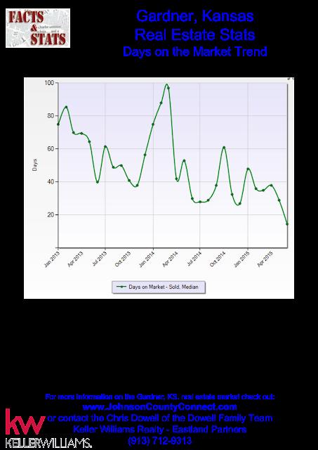 Days on the Real Estate Market Trend for Gardner