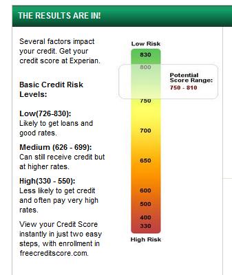 Credit calculator online