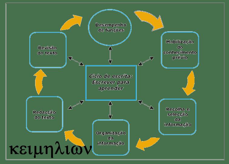 Revisão de textos integra o importantíssimo ciclo da escrita e produção de textos.