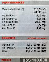 precio potencia aceleracion velocidadChevrolet Corvette Z06