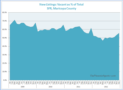 New Vacant listings as pct of total - maricopa county
