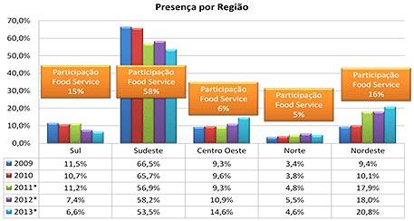 786320e4f00 Os dados que aparecem dentro do quadro em laranja referem-se a participação  da alimentação fora do lar do total dos gastos das famílias