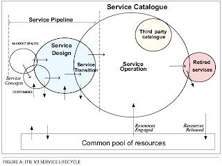 Service Portfolio Service Catalog And Service Pipeline | Review Ebooks