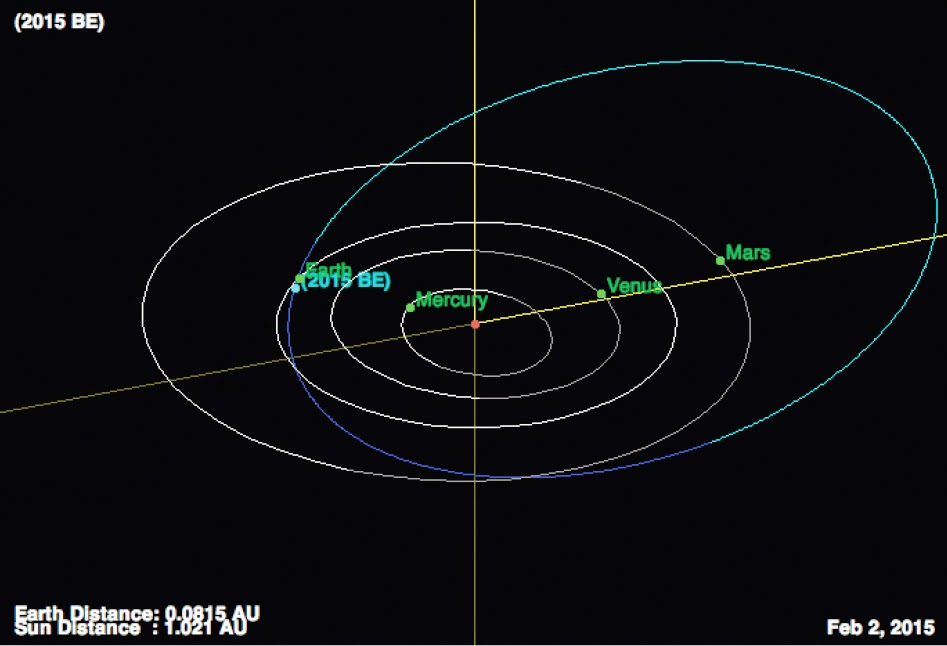 http://sciencythoughts.blogspot.co.uk/2015/02/asteroid-2015-be-passes-earth.html