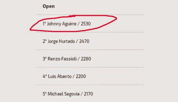 RANKING OPEN / JOHNNY AGUIRRE
