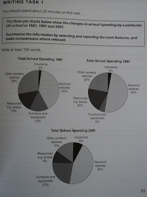 Ielts Writing Numbers and Pie Charts World News