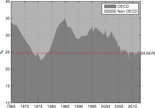The Non OECD Supply Impact on Oil Prices thumbnail