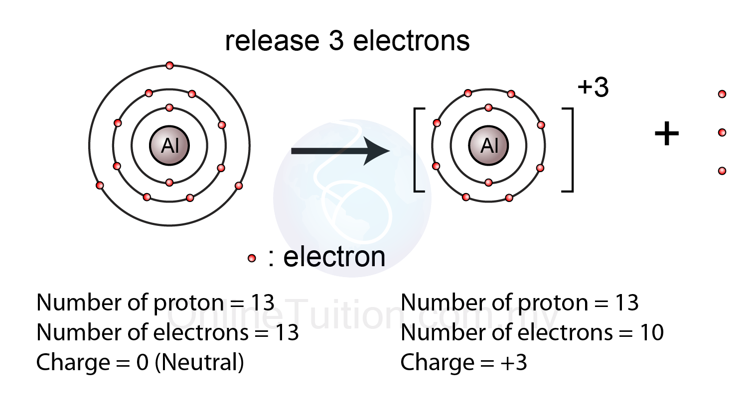 Formation of positive ion spm chemistry form 4form 5 revision notes an aluminium atom release one electron to form a sodium ion with 3 charge ccuart Images