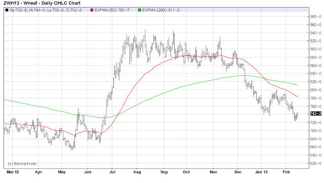 1+year+wheat+chart+with+moving+averages.