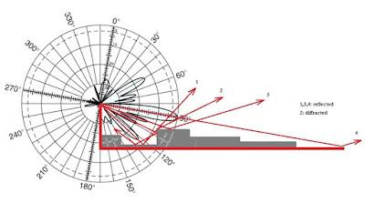 בתמונה - אונות ראשית, אונות משנה וצד וכן החזרים מאנטנות סלולריות הפוגעות גם מתחת לאנטנה