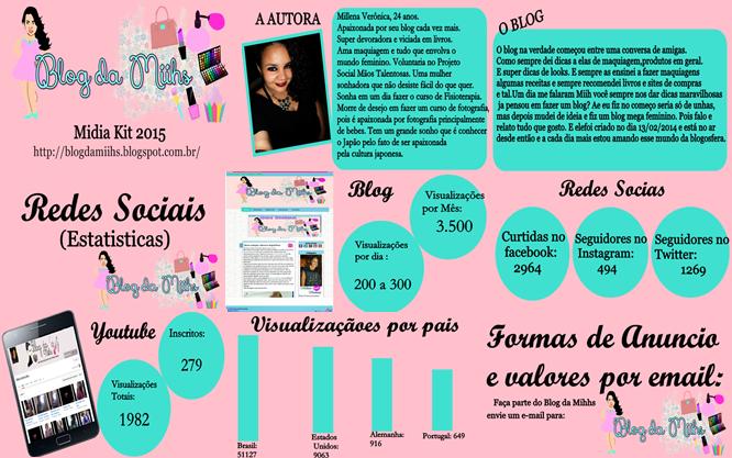 Mídia Kit.Dicas para blogs