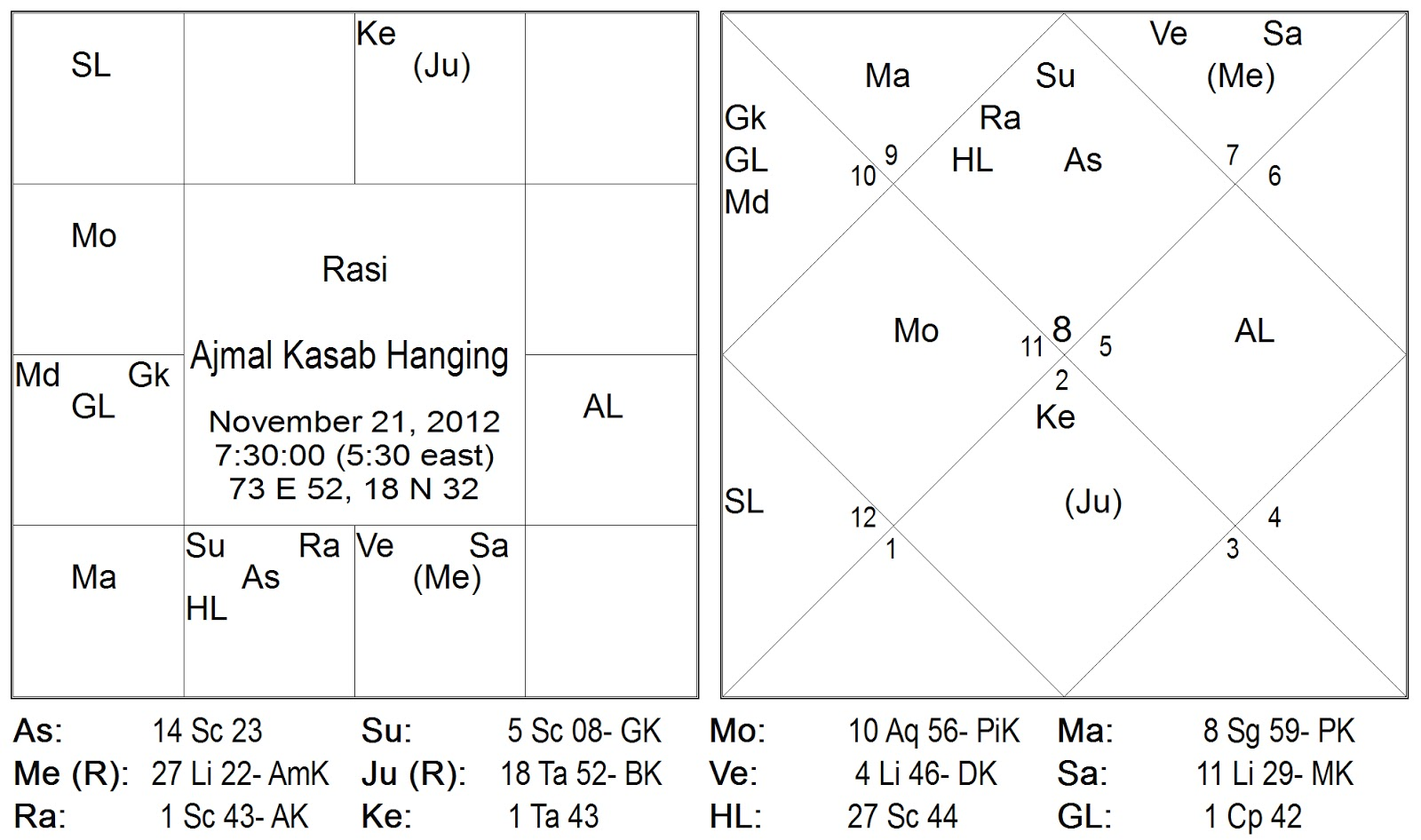 Vedic astrology consultancy research
