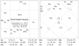 "of Ajmal Kasab ""The Butcher""- A Jyotisha/ Vedic Astrology Evaluation"