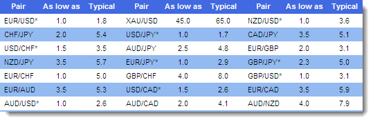 Lowest forex spreads