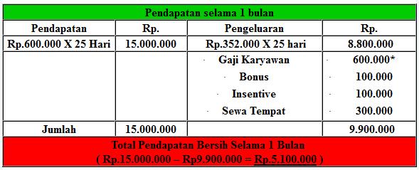 Etimasi Pendapatan Jelly Milk - BEP