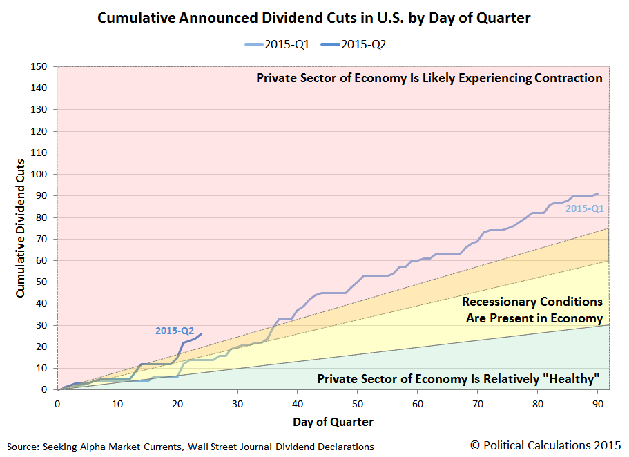 Cumulative Number of Announced Dividend Cuts in U.S. Stock Markets by Day of Quarter and Quarter Through 24 April 2015