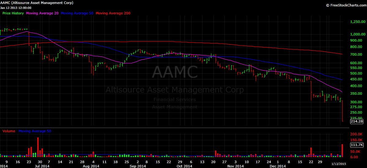 AAMC stock price chart