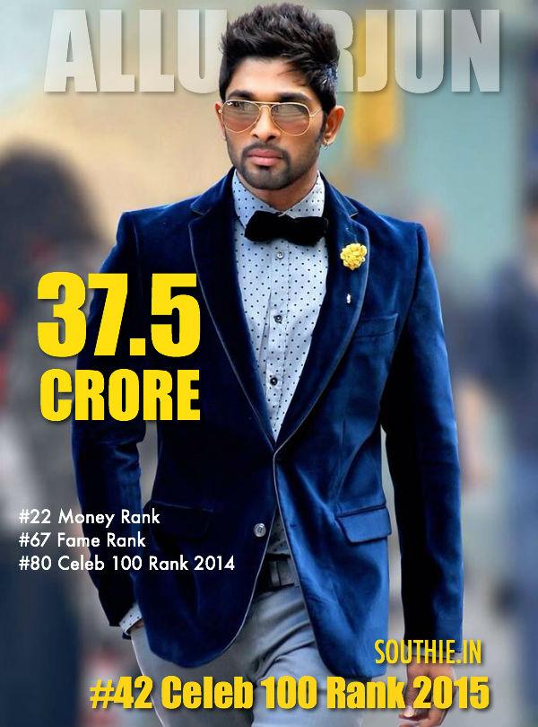 Allu Arjun 42 on Forbes Celebrity 2015 list. ALlu Arjun, 37.5 crore, ALlu Arjun handome, Allu Arjun Forbes List 2015, Sarainodu, Son of Satyamurthy, Race Gurram, Gona Ganna Reddy, Rudramadevi