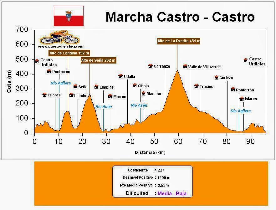 Altimetría Marcha Castro - Castro