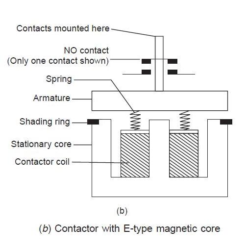 Electrical Diagram Symbols Contactor Diagram Base Website