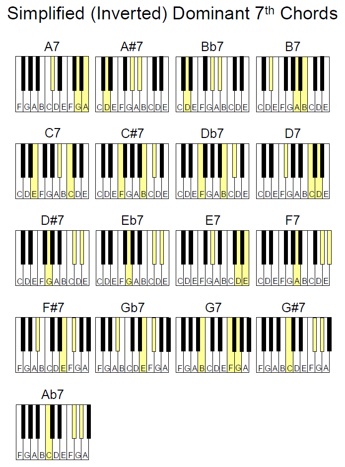 This is a photo of Obsessed Printable Piano Chord Charts