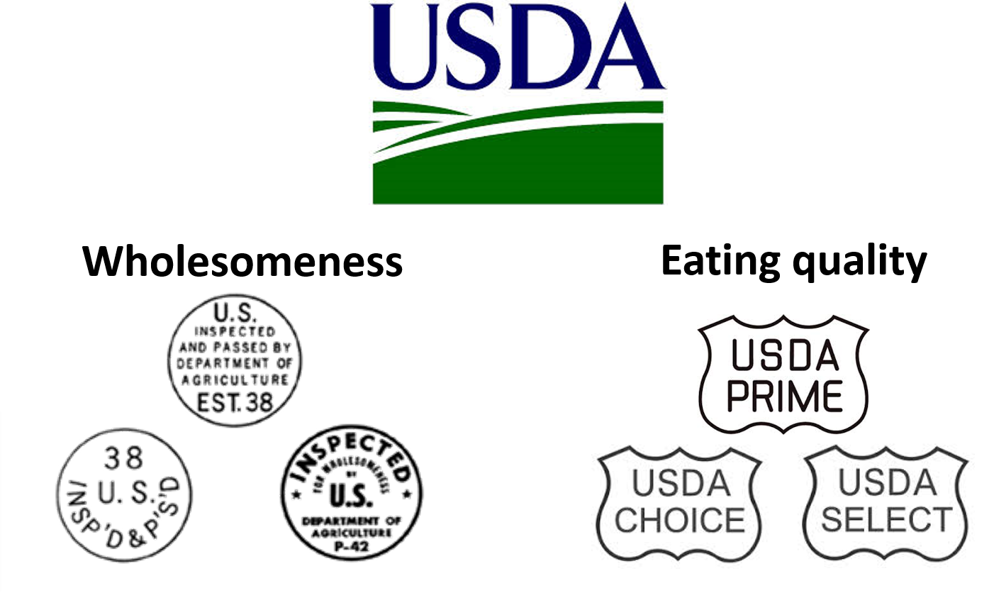 USDA grading and inspection