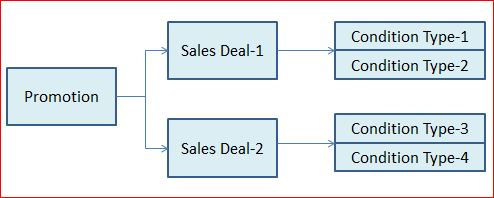 Sap deals and promotions
