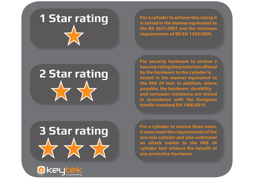 Understanding the TS007 star rating system for uPVC doors
