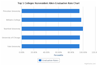 Top 5 Colleges Nonresident Alien Graduation Rate Chart