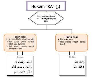 Hukum Bacaan Tajwid Ra' Tafkhim, Tarqiq dan Jawazul wajhain