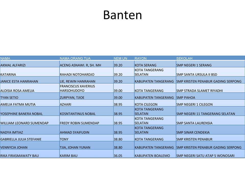 12 Orang Peraih Peringkat UN Tertinggi Tingkat SMP Provinsi Banten