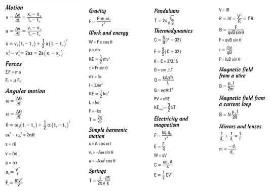 Basic Physics Formula Sheet High School physics 101 formula sheet ...