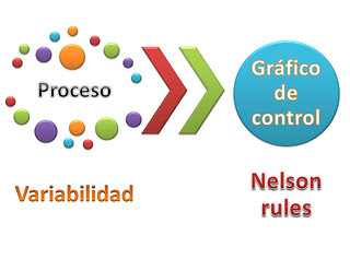 Variabilidad - Control Charts - Graficos de control - Nelson Rules