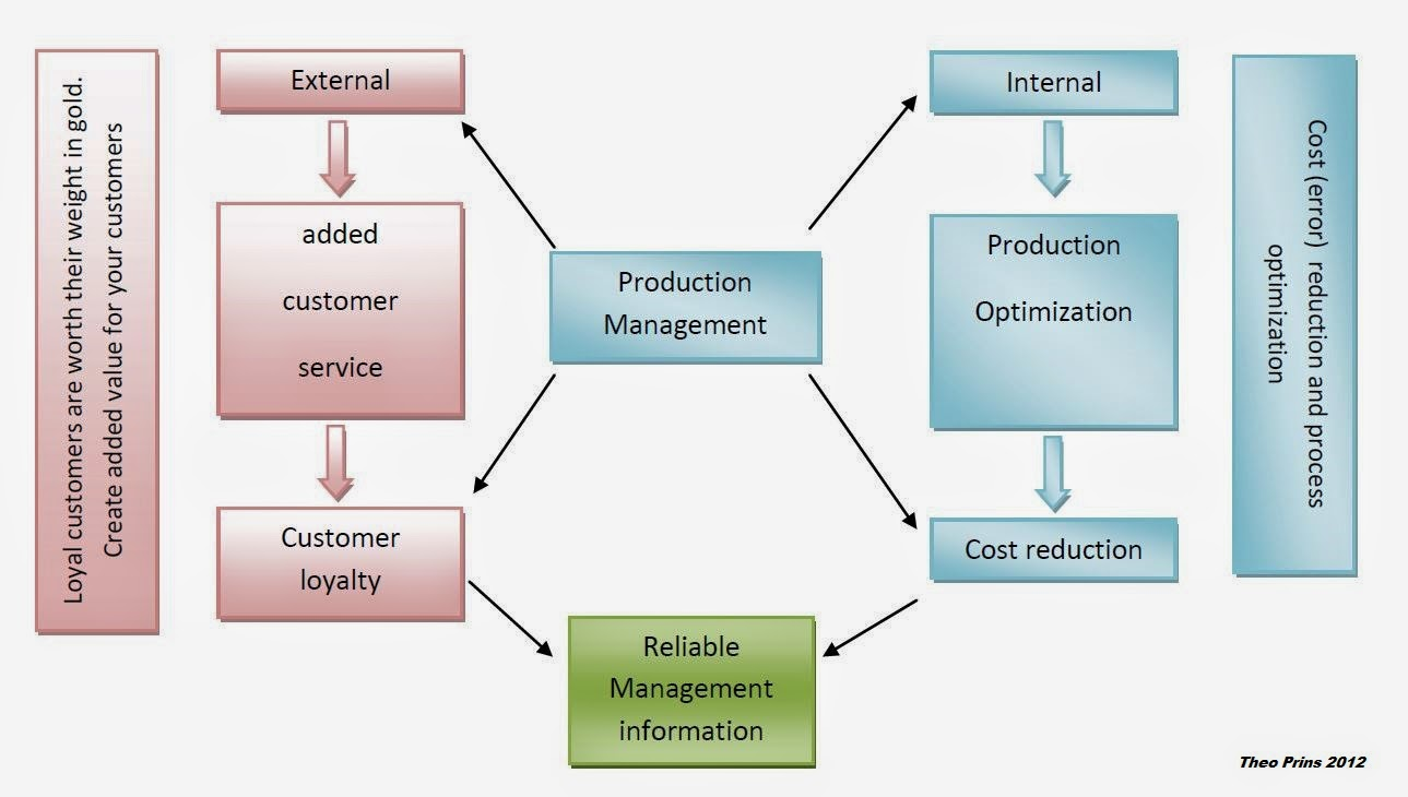 the external productivity of bsba management Productivity: productivity, in economics, the ratio of what is produced to what is required to produce it usually this ratio is in the form of an average, expressing the total output of some category of goods divided by the total input of, say, labour or raw materials.