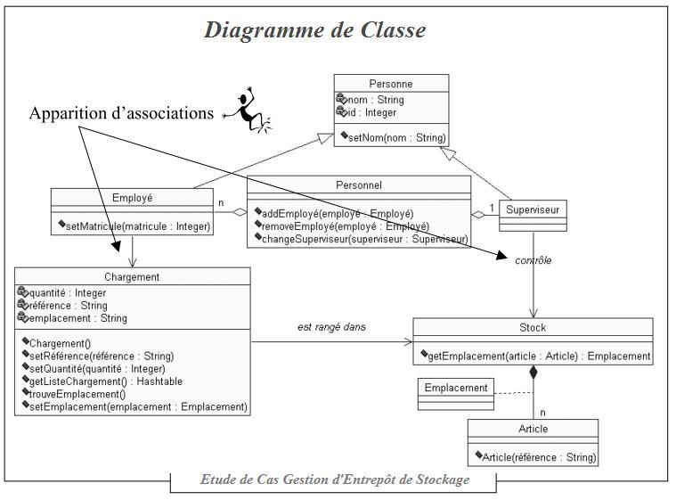 Série 2 Exercices UML ~ Devinfos