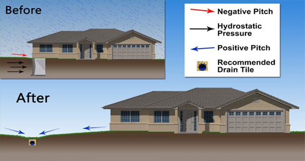 Integrity drainage draining melting snow and spring rains for Drainage around house