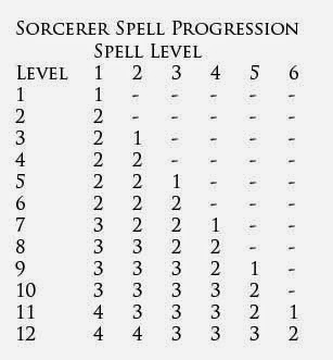 Spell List Sorcerers Have Access To The Following Spells See Labyrinth Lord For Details 1st Level Bless Curse Charm Person Detect Magic