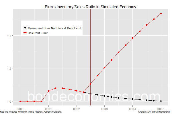 Austerity impact on business inventory-sales ratio.