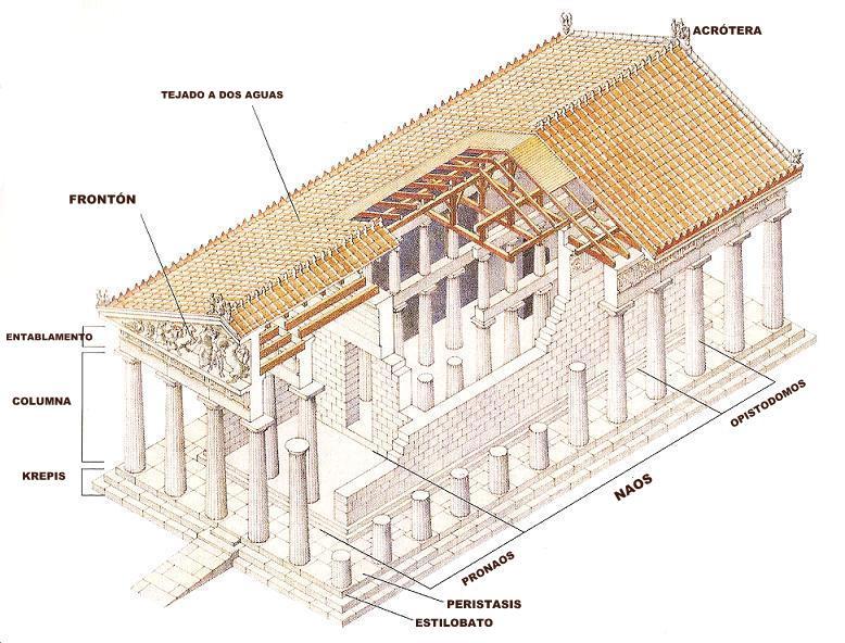 Eso en red el templo griego for Arquitectura griega templos