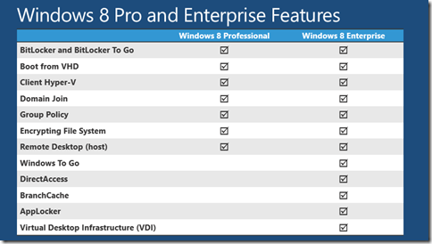 gambar perbandingan windows 8.1 pro dan enterprise
